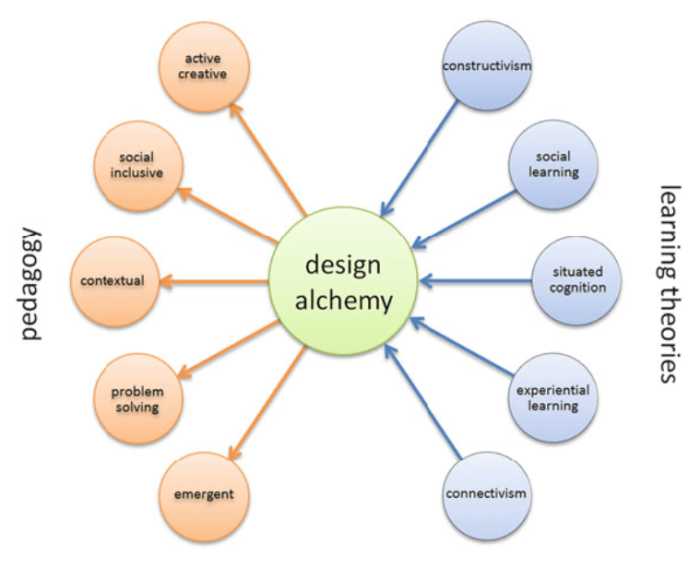 Design Alchemy Graphic found on page 60 of Sims, 2014