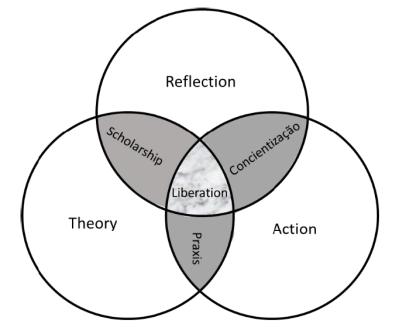 Figure 1 Friere Critical Pedagogy