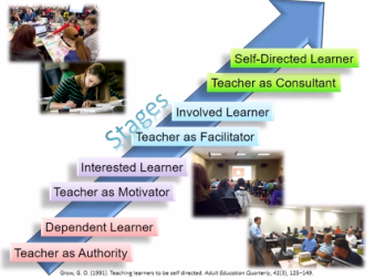 Stages of Learner Self-Direction