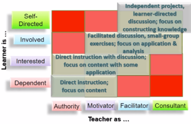 Figure 7 Kinds of pedagogy for different kinds of learners