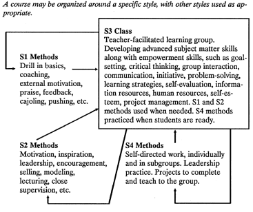 Figure 8 Loops of active learning