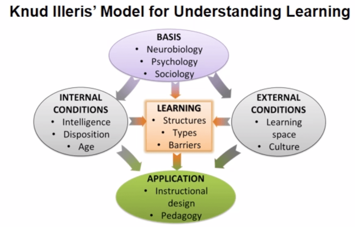 Knud Illeris' Model for Understanding Learning