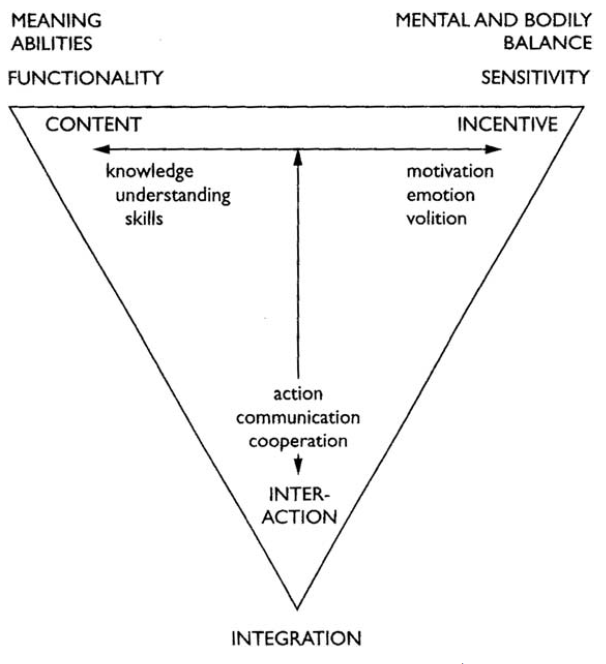 Illeris Triangle of Learning