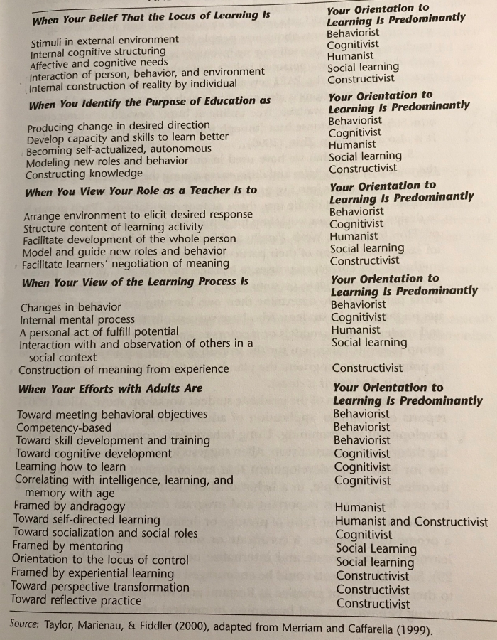 How Learning Theories and Teaching Contexts Align (found on pg. 39 of Merriam and Bierema, 2014.