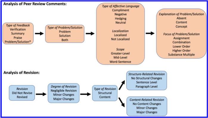 peer review figure 3