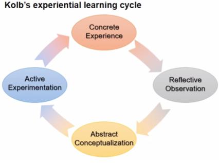 Figure 2 Kolb learning