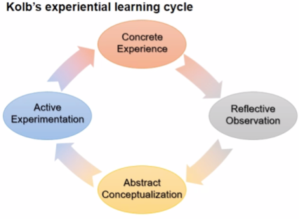 Figure 2 Kolb learning